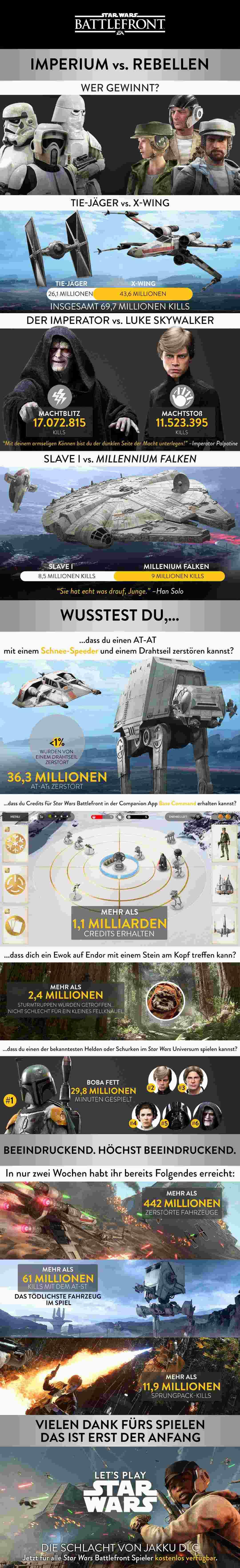 Bild:Fakten zu den spektakulären Schlachten zwischen imperialen Truppen und Rebellen in Star Wars Battlefront